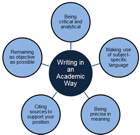Writing Overview - Types of Academic Essays - Aims